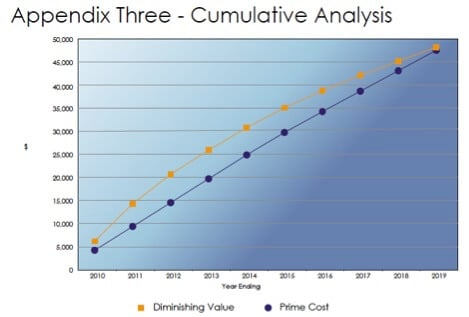 cumulative analysis